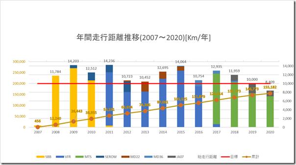 年間走行距離推移(2020)